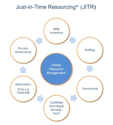 Global Resource Management